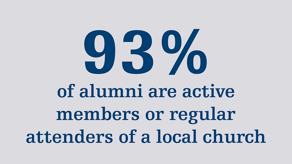 93% of alumni are active members or regular attenders of a local church